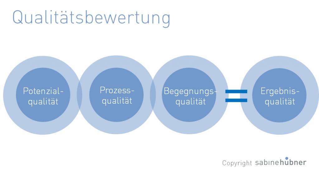 Potenzialqualität - Prozessqualität - Begegnungsqualität = Ergebnisqualität